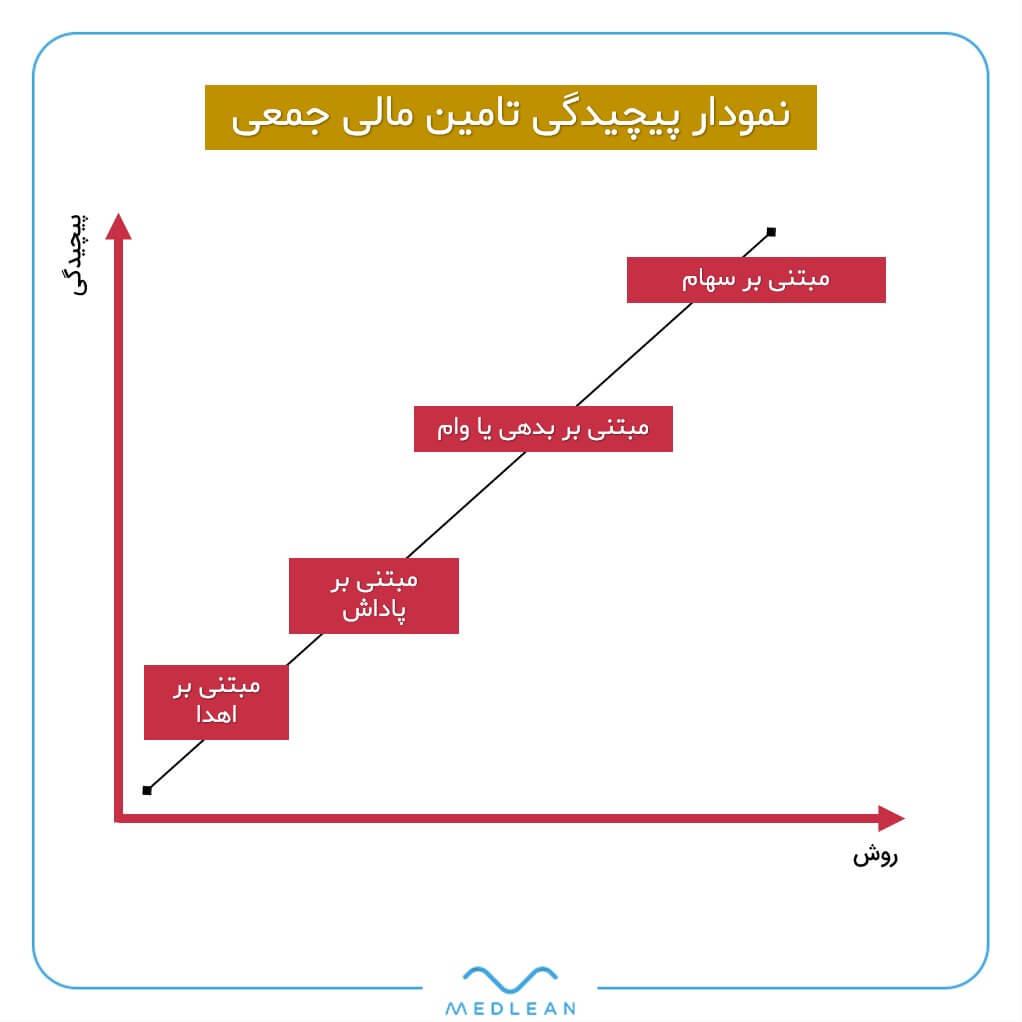 نمودار پیچیدگی مدلهای تامین مالی جمعی