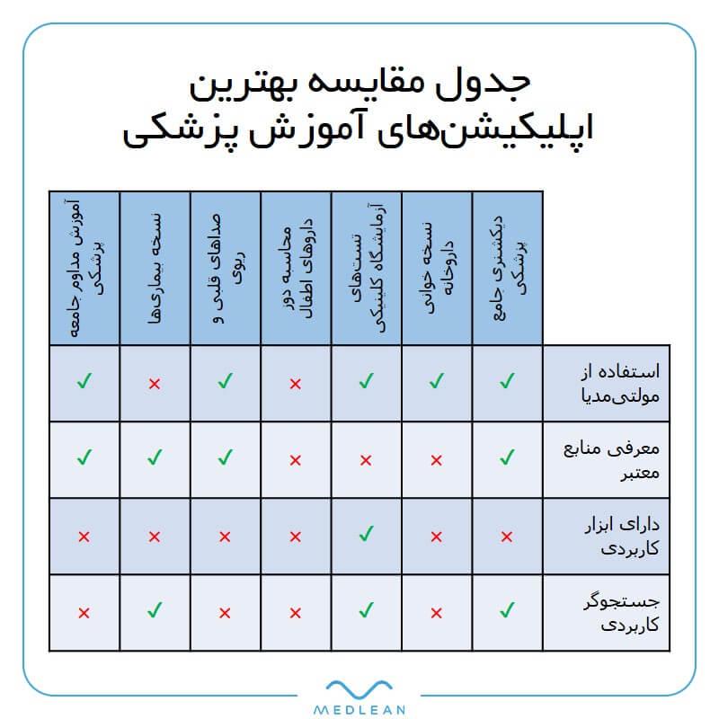 جدول مقایسه بهترین اپلیکیشنهای آموزش پزشکی