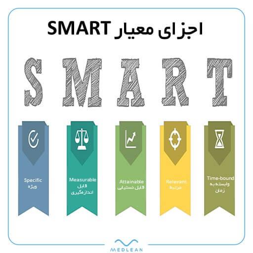 اجزای معیار smart برای انتخاب شاخص کلیدی عملکرد KPI