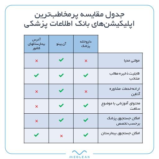جدول مقایسه اپلیکیشنهای بانک اطلاعات پزشکی