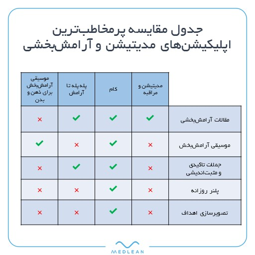 جدول مقایسه اپلیکیشنهای مدیتیشن